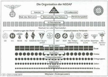 nsdap_organisation_vergr.jpg